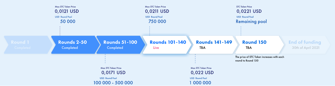 Rounds Student Coin